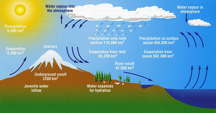 Der Wasserkreislauf auf der Erde und seine Elemente