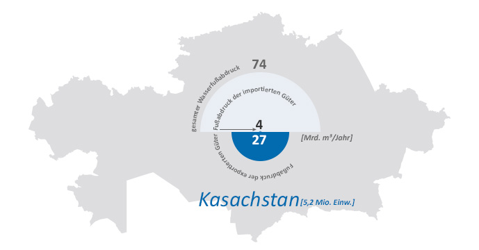 watefootprint_kasachstan