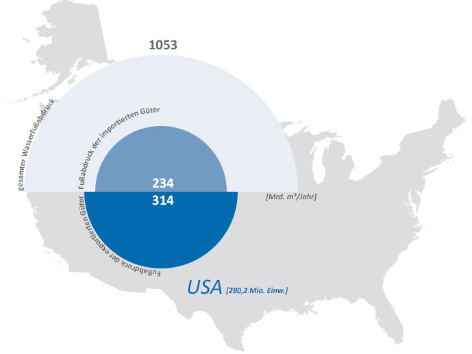 watefootprint_usa