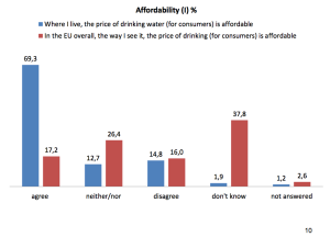 Auszug aus den Ergebnissen der Befragung - Erschwinglichkeit der Wasserpreise in Europa (2014)