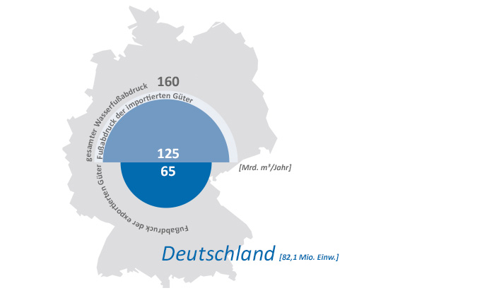 watefootprint_deutschland
