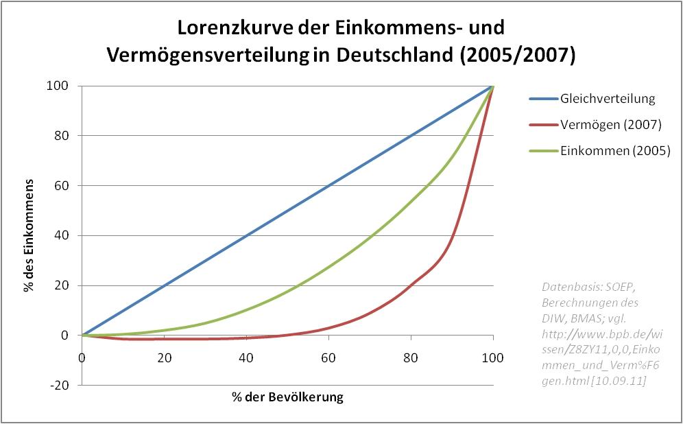 Lorenzkurve zur Einkommens- und Vermögensverteilung