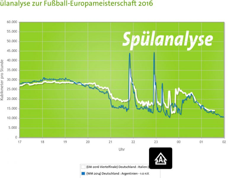 Spülanalyse der Berliner Wasserbetriebe
