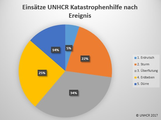 Einsätze UNHCR Flüchtlingshilfe