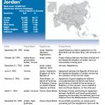 Jordan Verträge