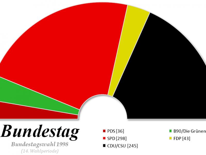 Bundestag Sitzverteilung 1998