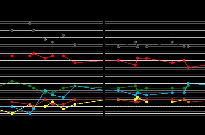 Landtagswahl Hessen, Wahlergebnisse und Umfragen