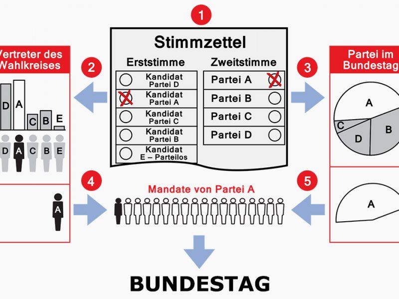 Deutsches Wahlsystem Bundestagswahl