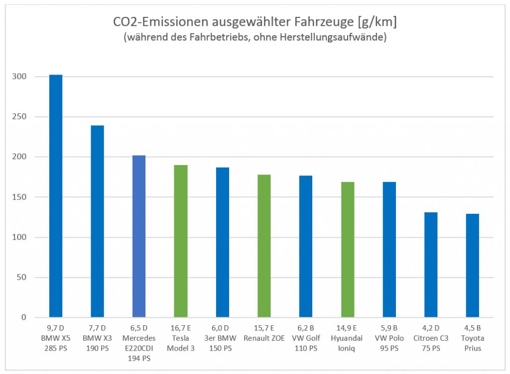 CO2-Emissionen ausgewählter Fahrzeuge