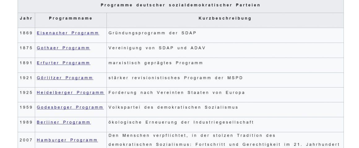 Programmatik der Sozialdemokratie