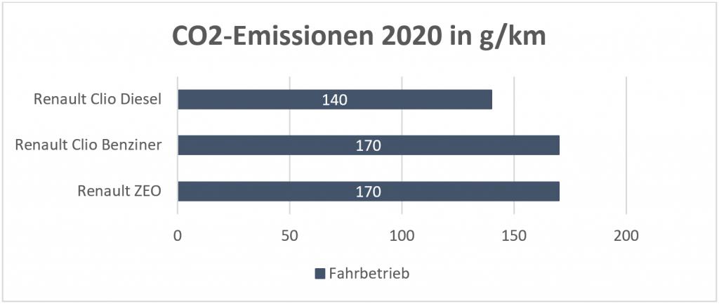 CO2-Emissionen dreier Automodelle (nur Fahrbetrieb)