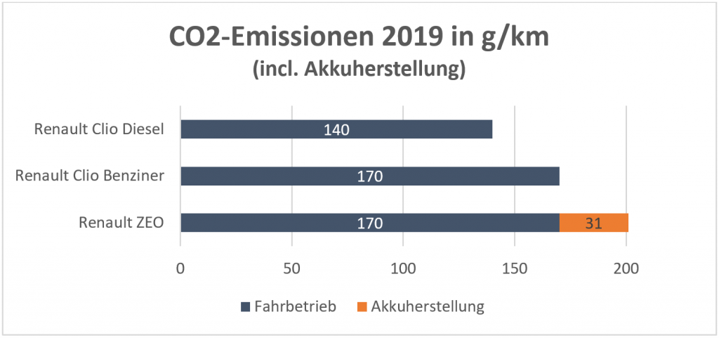 CO2-Emissionen incl. Akkuherstellung