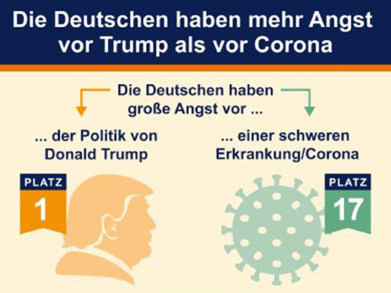 Grafik: Deutschen haben mehr Angst vor Trump als vor Corona
