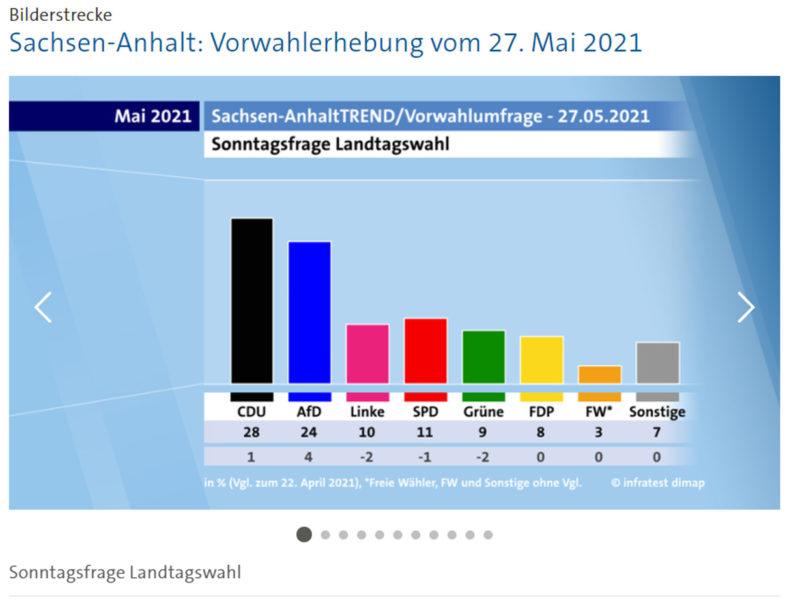 Wahlumfrage Sachsen-Anhalt, Screenshot ARD